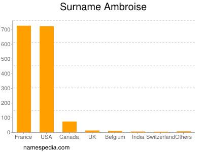 Surname Ambroise
