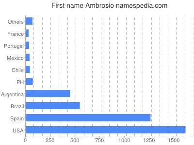 Given name Ambrosio