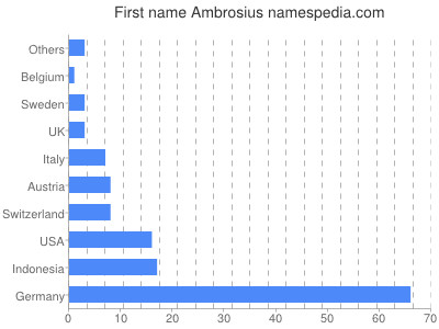 Given name Ambrosius