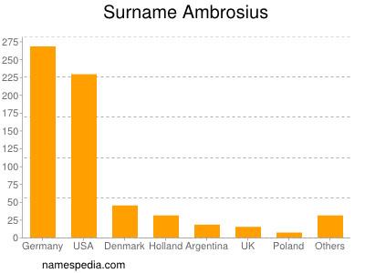 Surname Ambrosius