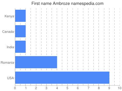 Given name Ambroze
