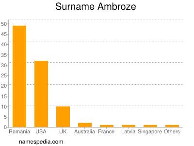 Surname Ambroze