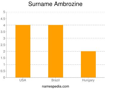Surname Ambrozine