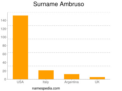Surname Ambruso