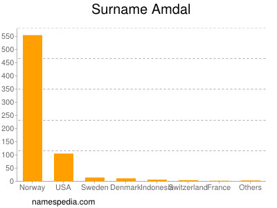 Surname Amdal