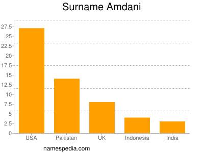 Surname Amdani