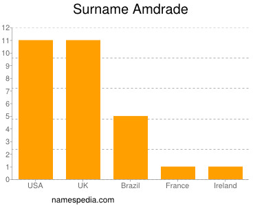 Surname Amdrade