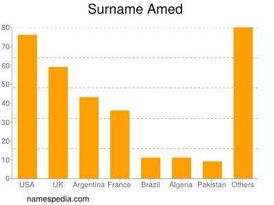 Surname Amed
