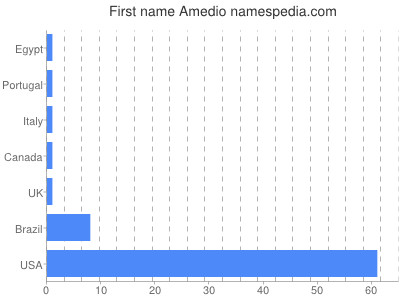 Given name Amedio