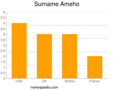 Surname Ameho