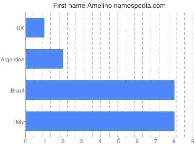 Given name Amelino