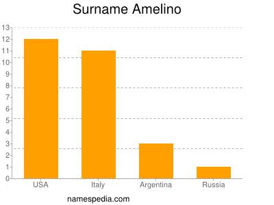 Surname Amelino