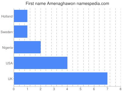 Vornamen Amenaghawon