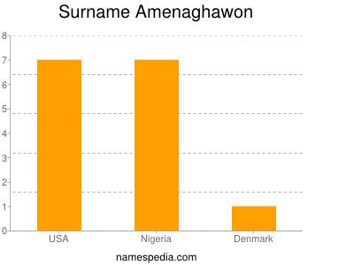 Familiennamen Amenaghawon