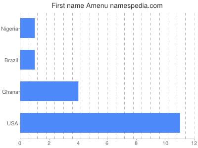 Given name Amenu