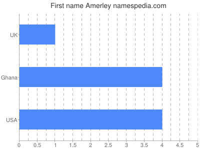 Given name Amerley