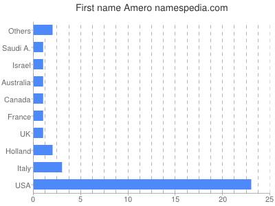 Given name Amero