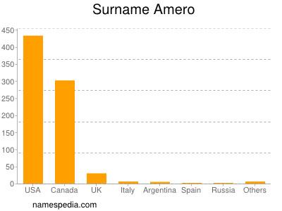 Surname Amero