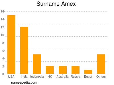 Surname Amex