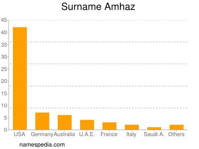 Surname Amhaz