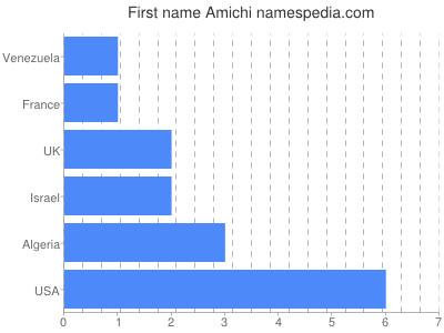 Given name Amichi