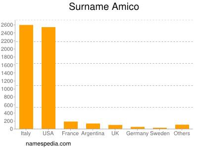 Surname Amico