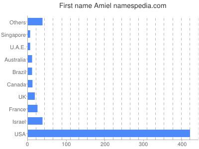 Given name Amiel