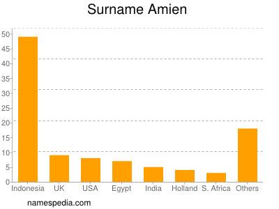 Surname Amien