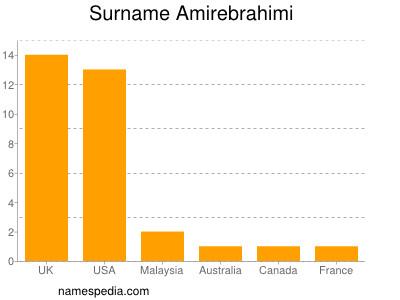 Surname Amirebrahimi