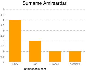 Surname Amirsardari
