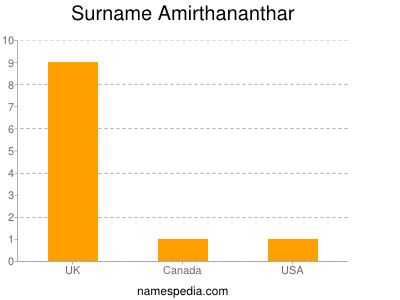 Surname Amirthananthar
