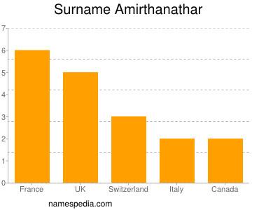 Surname Amirthanathar