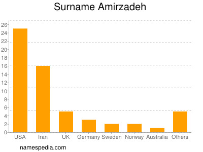 Surname Amirzadeh