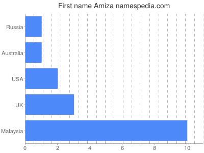 Given name Amiza
