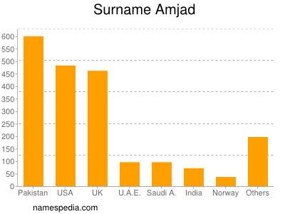 Surname Amjad