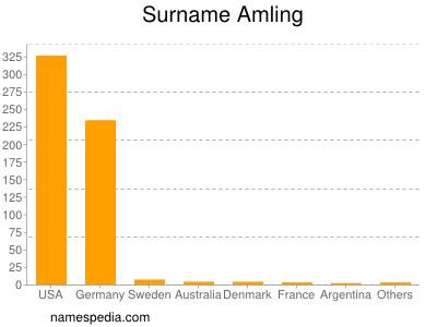 Surname Amling
