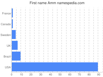 Given name Amm