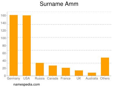 Surname Amm