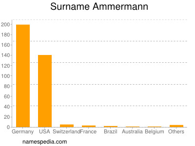 Surname Ammermann