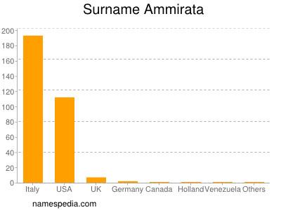 Surname Ammirata