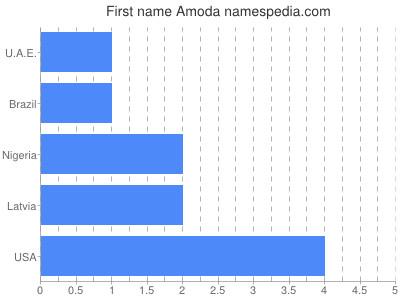 Given name Amoda