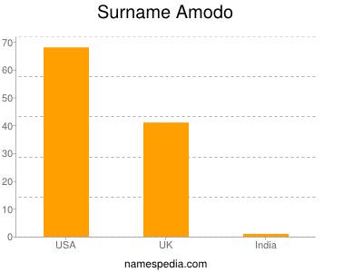 Surname Amodo