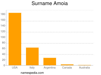 Surname Amoia