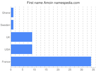 Given name Amoin