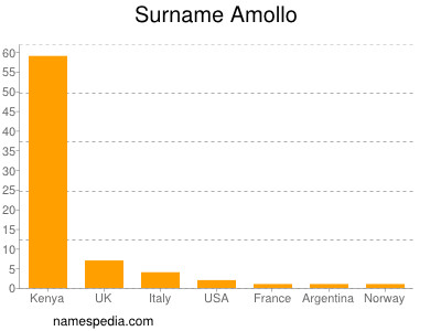 Surname Amollo