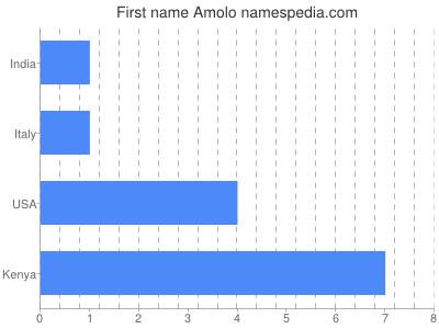 Given name Amolo