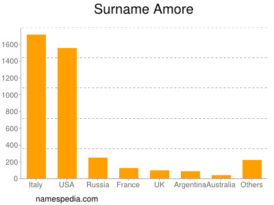 Surname Amore