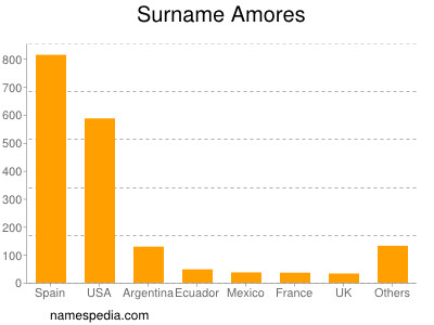 Surname Amores