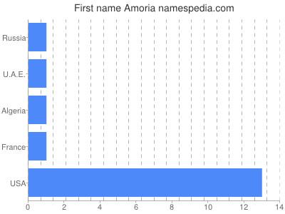 Given name Amoria