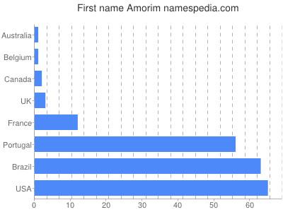 Given name Amorim